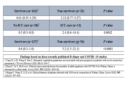 Coagulopathy indicates poor patient prognosis In COVID-19 patients: a guide to best practice